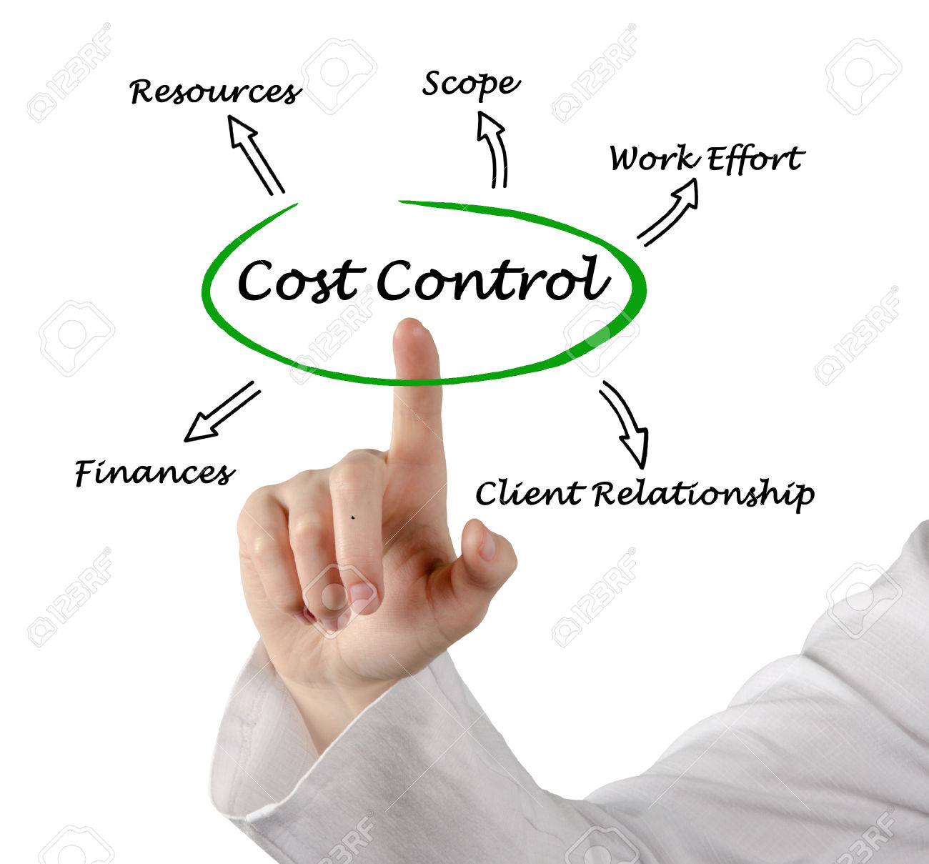 cost control and cost reduction essay Cost control cost control is simply the prevention of waste within the existing environment cost control is the procedure where by actual results 1 2 3 4 5 6 7 cost reduction cost reduction is not concerned with setting targets and standards cost reduction is the final result in the cost.