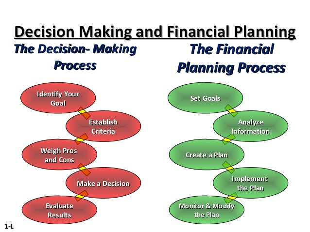 cost information and decision making