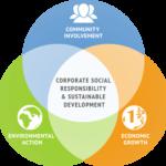 Training Desain dan Pengukuran Kinerja CSR