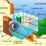 Pelatihan Mesin Pengkondisian Udara (AC)
