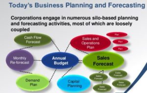 Training Business Planning & Forecasting Technique