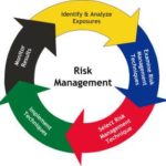 Training Risk Analysis And Management