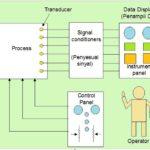Pelatihan Pengukuran, Instrumentasi dan Control Process