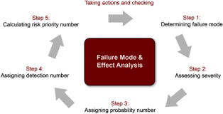 Training Failure Mode and Effect Analysis