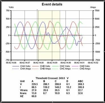 Training Power Quality Assessment