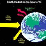 Training Radiation and Energy