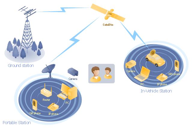 Training Radio Link (Terrestrial & Satellite)