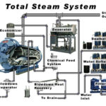 Training Steam System Management